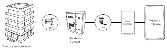 ethernet-over-fibre-to-the-cabinet