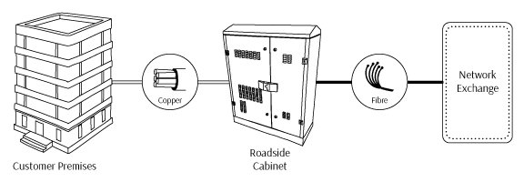 fibre-to-the-cabinet